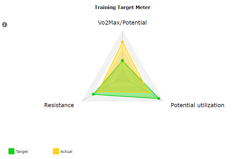 training meter