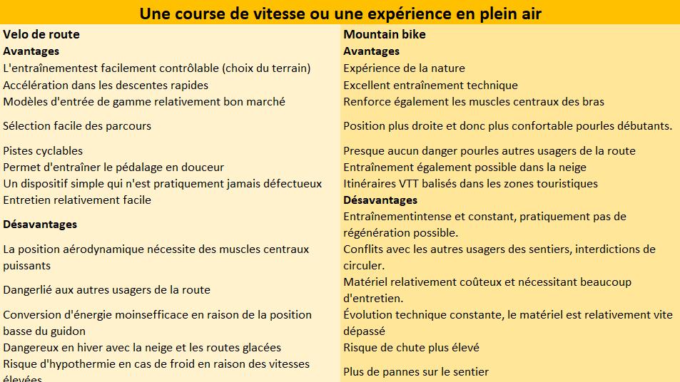 VTT vs route