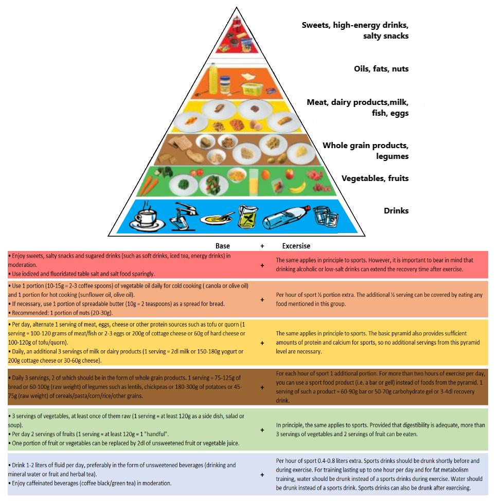 Athlete food pyramid